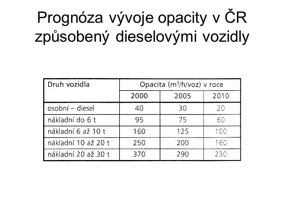 Prognóza vývoje opacity v ČR způsobený dieselovými vozidly