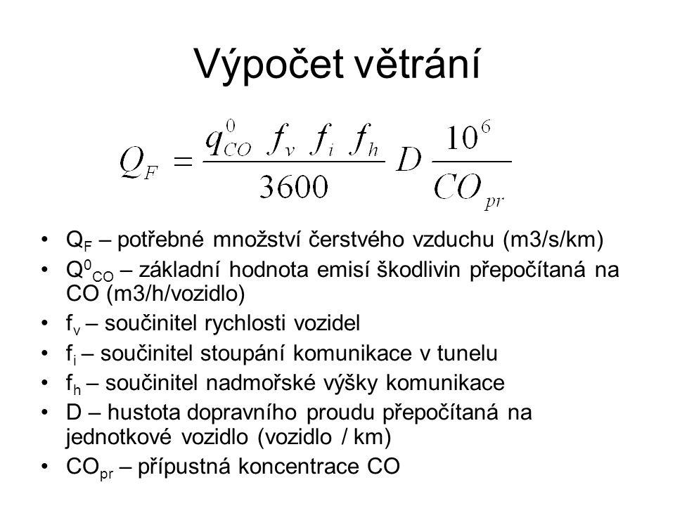 Výpočet větrání Q F – potřebné množství čerstvého vzduchu (m3/s/km) Q 0 CO – základní hodnota emisí škodlivin přepočítaná na CO (m3/h/vozidlo) f v – součinitel rychlosti vozidel f i – součinitel stoupání komunikace v tunelu f h – součinitel nadmořské výšky komunikace D – hustota dopravního proudu přepočítaná na jednotkové vozidlo (vozidlo / km) CO pr – přípustná koncentrace CO