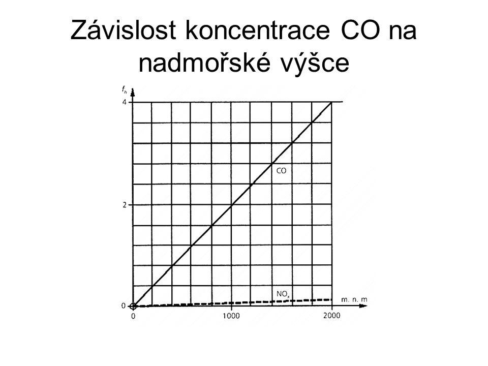 Závislost koncentrace CO na nadmořské výšce