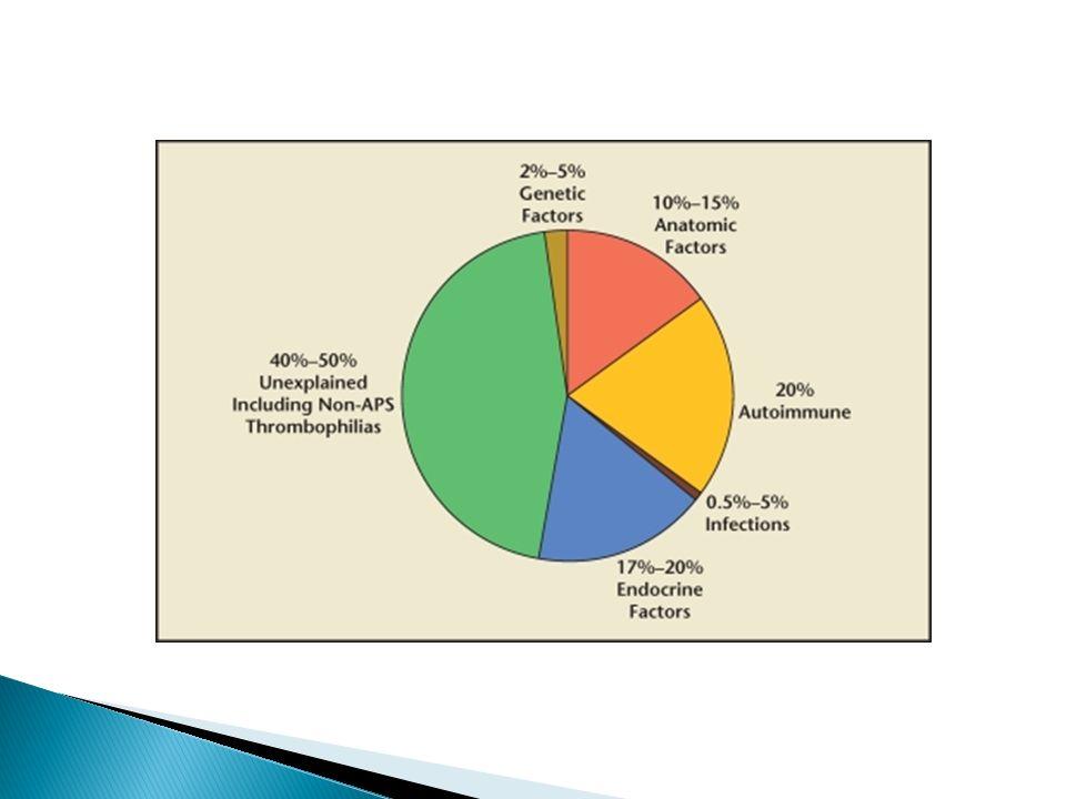  Postnatální genetické vyšetření: stanovení rodičovského karyotypu z lymfocytů periferní krve  (jiná vyšetření k vyloučení odlišné etiologie RPL)  Prenatální genetické vyšetření (v případě spontánní koncepce): amniocentéza (16.