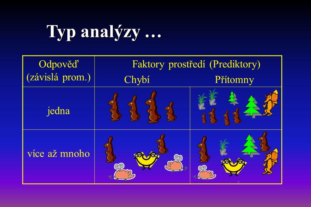 Odpověď (závislá prom.) Faktory prostředí (Prediktory) Chybí Přítomny jedna Základní popis souboru Regresní modely (ANOVA, ANCOVA …) více až mnoho Nepřímá gradientová analýza, klastrová analýza Přímá gradientová analýza, diskriminační analýza Typ analýzy …