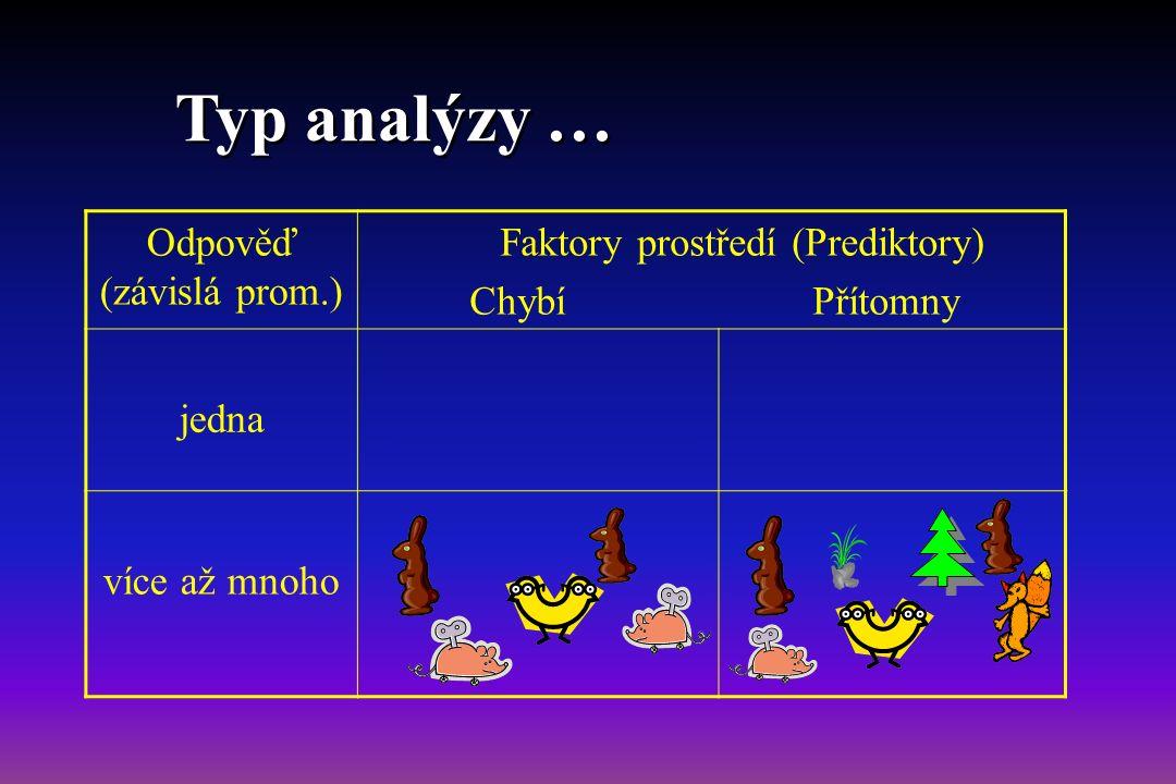 Odpověď (závislá prom.) Faktory prostředí (Prediktory) Chybí Přítomny jedna Základní popis souboru Regresní modely (AN(C)OVA, LM, GLM, GAM …) více až mnoho Typ analýzy …