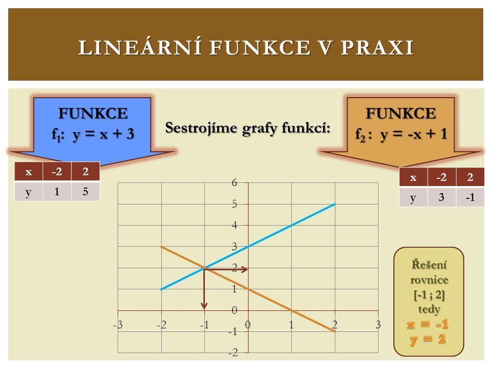LINEÁRNÍ FUNKCE V PRAXI Sestrojíme grafy funkcí: x-22 y15 x 2 y3