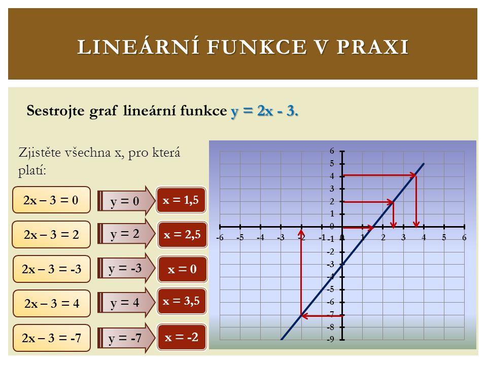 y = 2x - 3. Sestrojte graf lineární funkce y = 2x - 3.