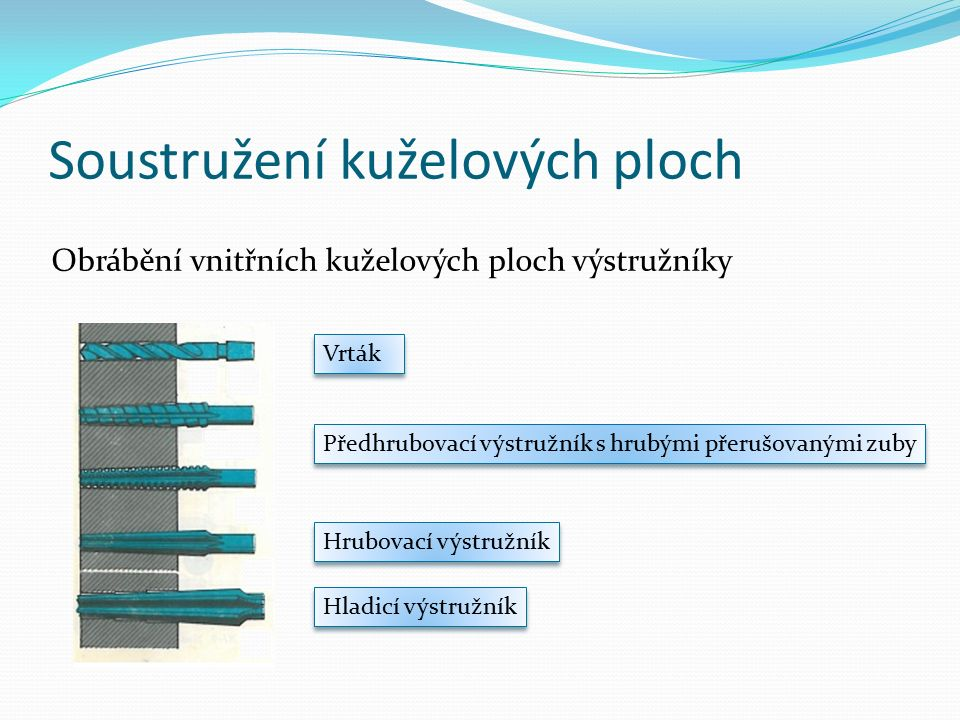 Soustružení kuželových ploch Obrábění vnitřních kuželových ploch výstružníky Vrták Předhrubovací výstružník s hrubými přerušovanými zuby Hrubovací výs