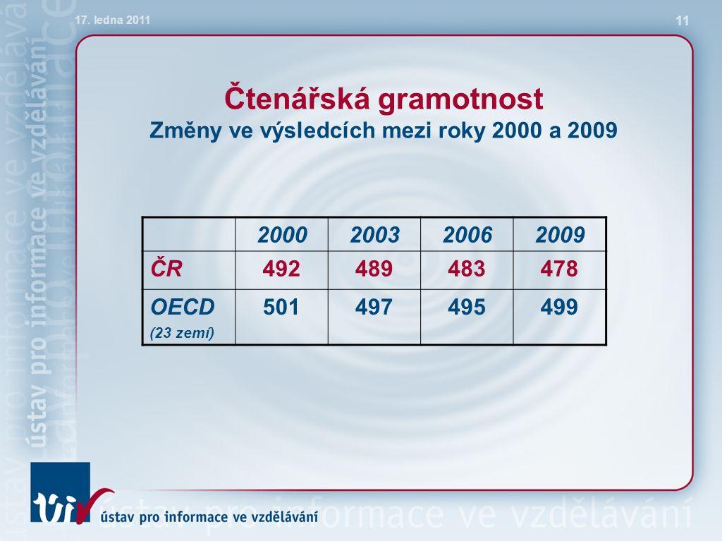 Čtenářská gramotnost Změny ve výsledcích mezi roky 2000 a 2009 2000200320062009 ČR492489483478 OECD (23 zemí) 501497495499 17.