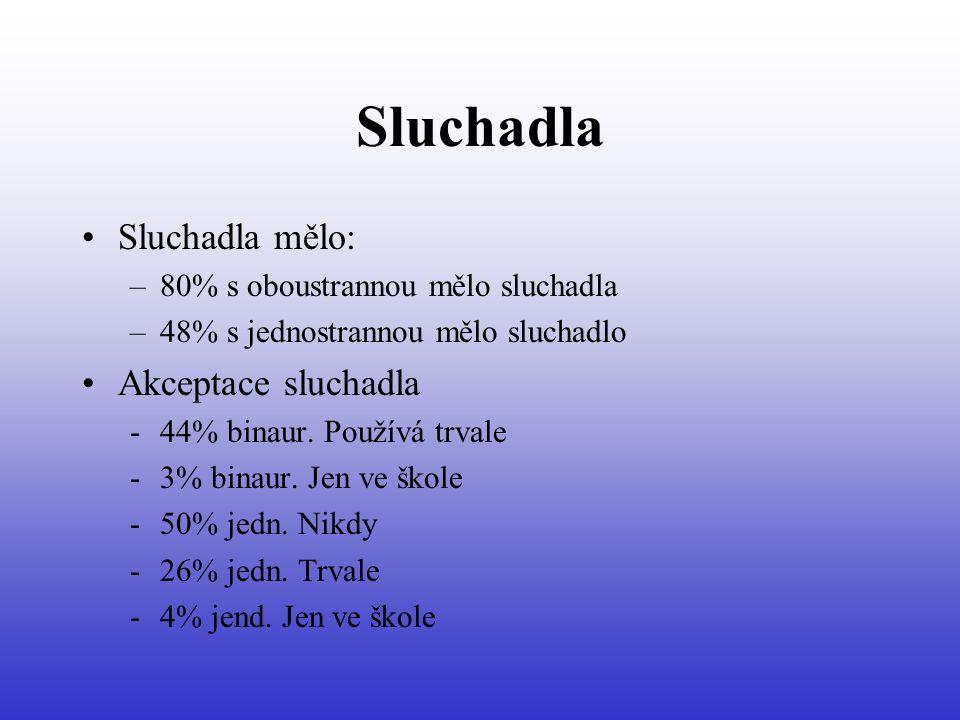 Sluchadla Sluchadla mělo: –80% s oboustrannou mělo sluchadla –48% s jednostrannou mělo sluchadlo Akceptace sluchadla -44% binaur.