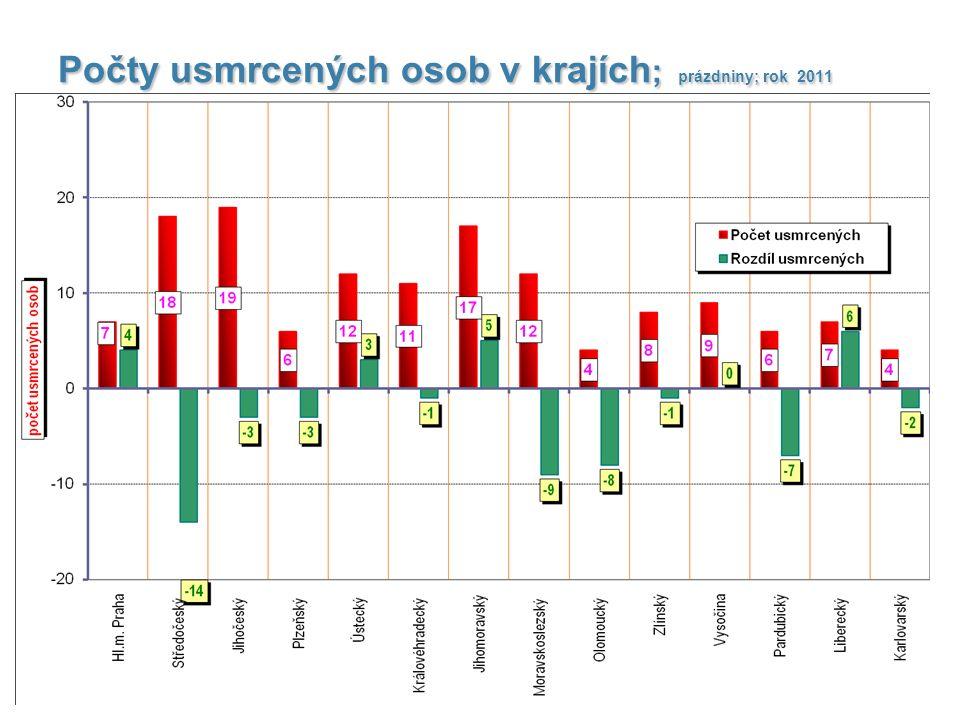 Počty usmrcených osob v krajích ; prázdniny; rok 2011