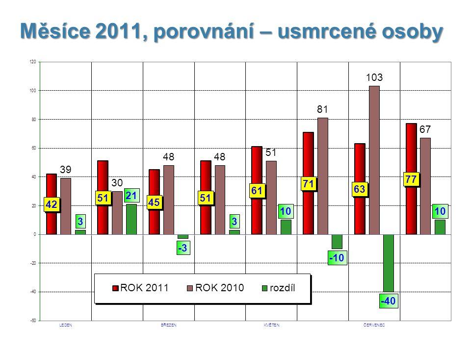 Měsíce 2011, porovnání – usmrcené osoby