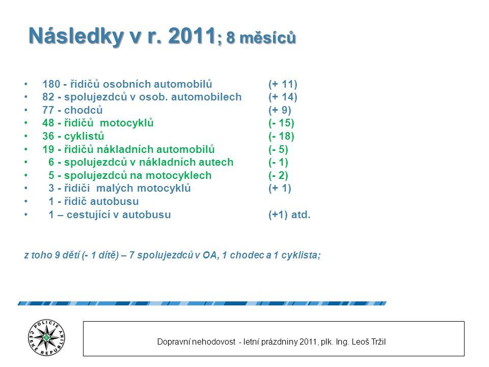 Následky v r. 2011 ; 8 měsíců 180 - řidičů osobních automobilů (+ 11) 82 - spolujezdců v osob.