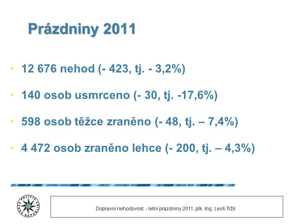 Prázdniny 2011 12 676 nehod (- 423, tj. - 3,2%) 140 osob usmrceno (- 30, tj.