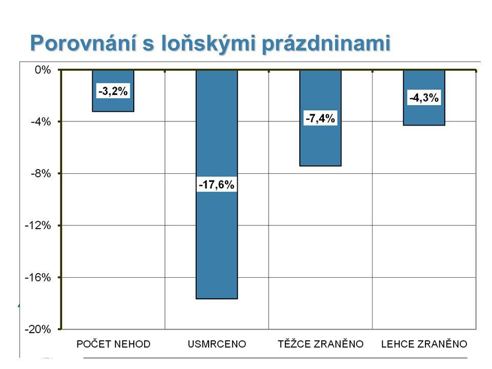 NÁVYKOVÉ LÁTKY 20112010rozdíl řidiči motorových vozidel315210105 ostatní34 zadržen ŘP1739875 Činnost služby dopravní policie za letní prázdniny 2011, plk.