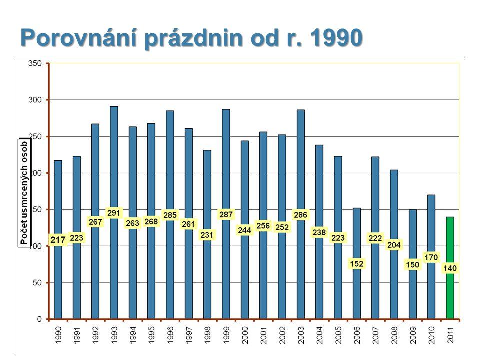 Vývoj počtu nehod a jejich následků, trend od r. 1990