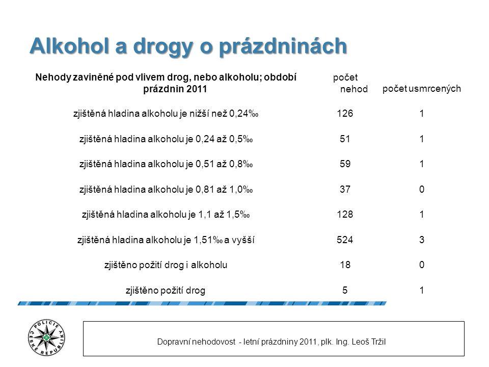 Počty nehod v krajích ; prázdniny; rok 2011