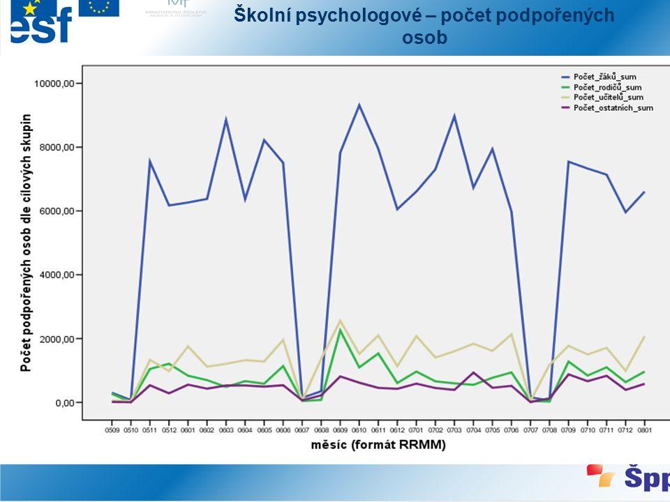 Školní psychologové – počet podpořených osob
