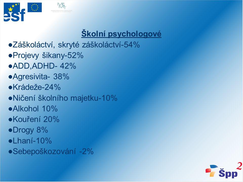 Školní psychologové Záškoláctví, skryté záškoláctví-54% Projevy šikany-52% ADD,ADHD- 42% Agresivita- 38% Krádeže-24% Ničení školního majetku-10% Alkohol 10% Kouření 20% Drogy 8% Lhaní-10% Sebepoškozování -2%