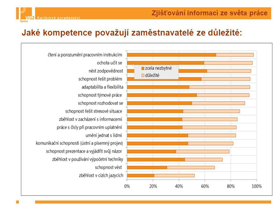 Zjišťování informací ze světa práce Jaké kompetence považují zaměstnavatelé ze důležité: