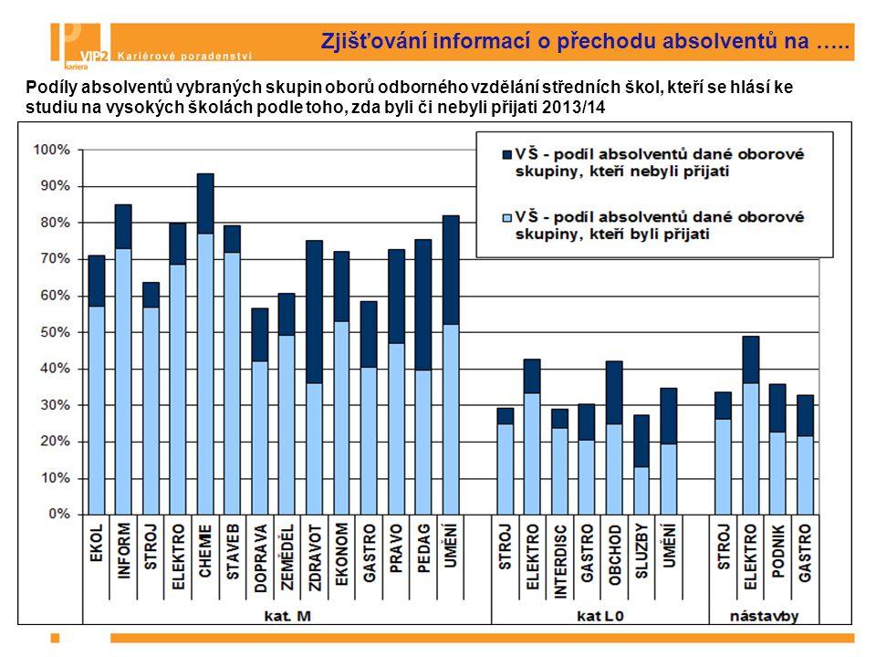 Zjišťování informací o zaměstnanosti a nezaměstnanosti Informace o zaměstnanosti  Podíl zaměstnaných podle profesních skupin, její vývoj a prognóza v ČR a EU  Data z VŠPS a Labour Force Survey EUROSTATu.