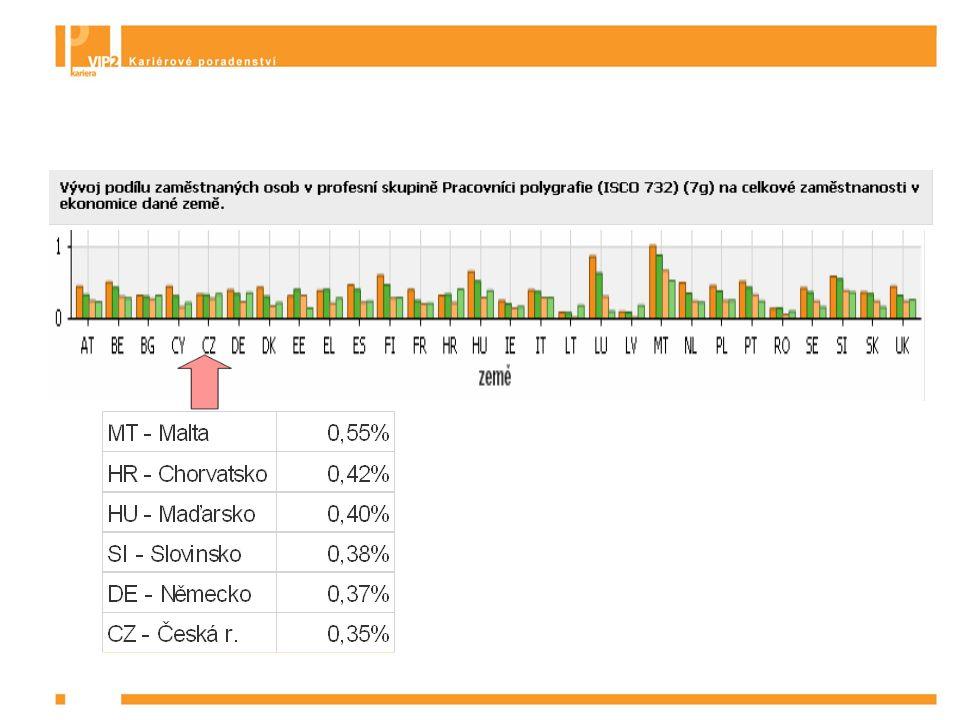 Zjišťování informací o zaměstnanosti a nezaměstnanosti Informace o nezaměstnanosti absolventů Nezaměstnanost absolventů – práce s daty MPSV o počtech nezaměstnaných a ÚIV o počtech absolventů  MÍRA NEZAMĚSTNANOSTI  kategorií vzdělání  skupin oborů  oborů  Nezaměstnanost mladých v ČR a EU – práce s daty LFS EUROSTATu