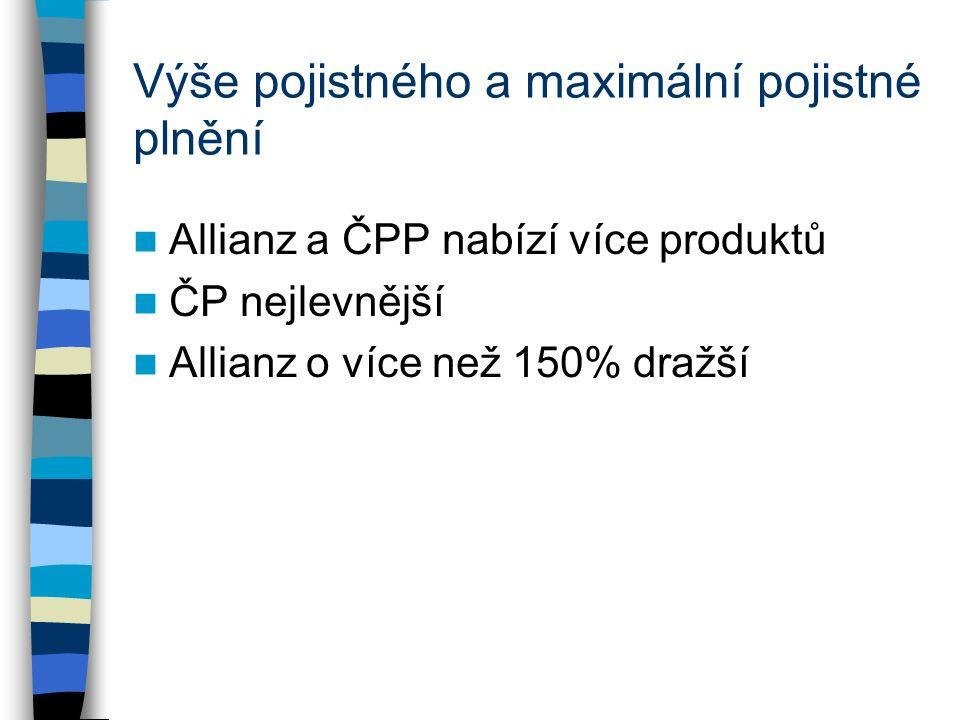 Výše pojistného a maximální pojistné plnění Allianz a ČPP nabízí více produktů ČP nejlevnější Allianz o více než 150% dražší