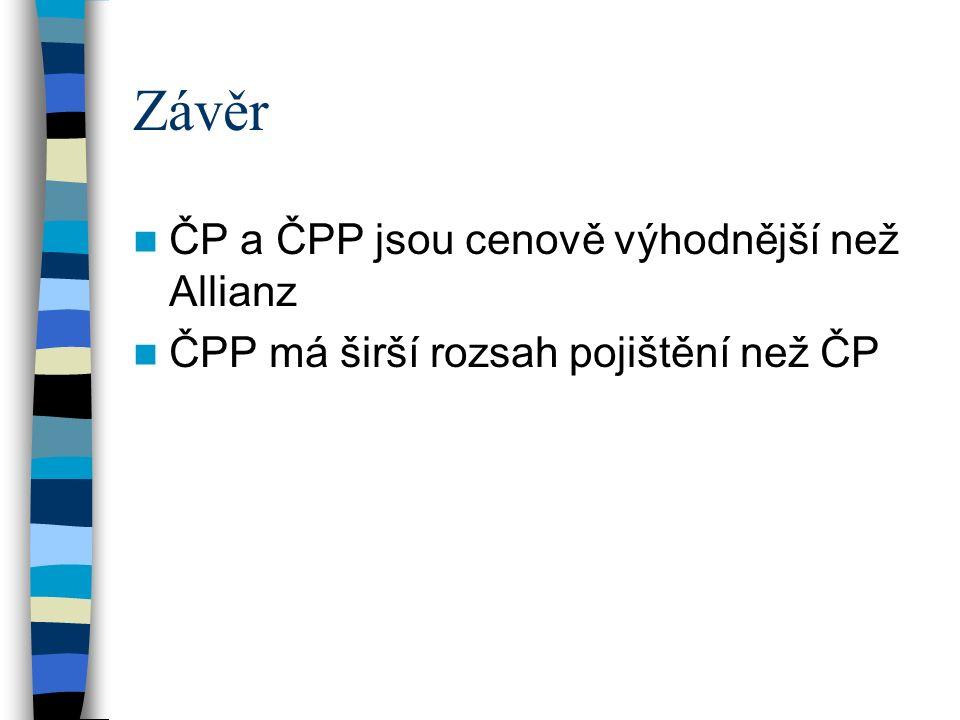 Závěr ČP a ČPP jsou cenově výhodnější než Allianz ČPP má širší rozsah pojištění než ČP