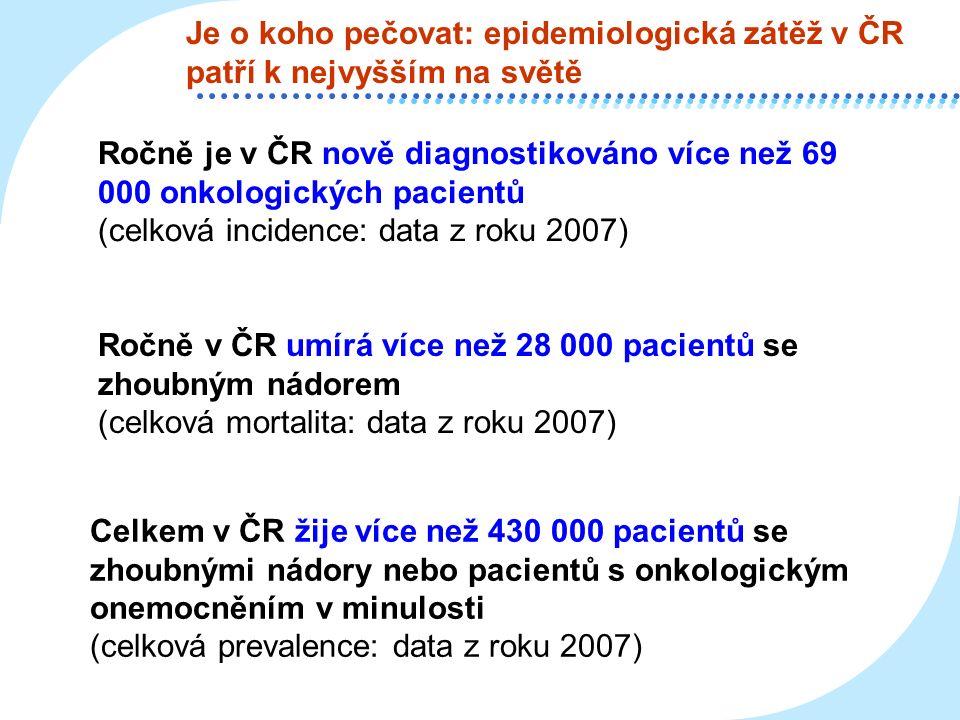 Je o koho pečovat: epidemiologická zátěž v ČR patří k nejvyšším na světě Ročně je v ČR nově diagnostikováno více než 69 000 onkologických pacientů (celková incidence: data z roku 2007) Ročně v ČR umírá více než 28 000 pacientů se zhoubným nádorem (celková mortalita: data z roku 2007) Celkem v ČR žije více než 430 000 pacientů se zhoubnými nádory nebo pacientů s onkologickým onemocněním v minulosti (celková prevalence: data z roku 2007)