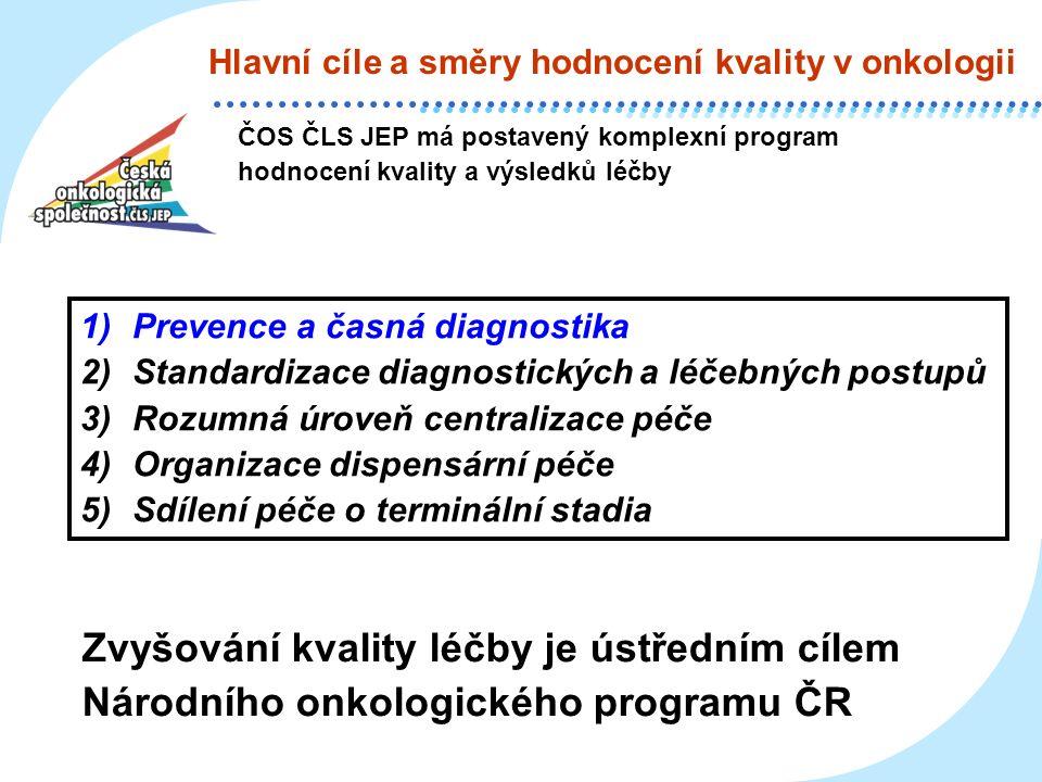 Hlavní cíle a směry hodnocení kvality v onkologii ČOS ČLS JEP má postavený komplexní program hodnocení kvality a výsledků léčby 1)Prevence a časná diagnostika 2)Standardizace diagnostických a léčebných postupů 3)Rozumná úroveň centralizace péče 4)Organizace dispensární péče 5)Sdílení péče o terminální stadia Zvyšování kvality léčby je ústředním cílem Národního onkologického programu ČR