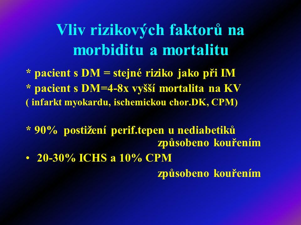 Vliv rizikových faktorů na morbiditu a mortalitu * pacient s DM = stejné riziko jako při IM * pacient s DM=4-8x vyšší mortalita na KV ( infarkt myokar