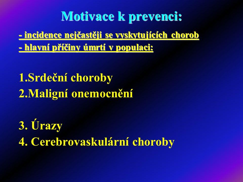 Motivace k prevenci: - incidence nejčastěji se vyskytujících chorob - hlavní příčiny úmrtí v populaci: 1.Srdeční choroby 2.Maligní onemocnění 3. Úrazy