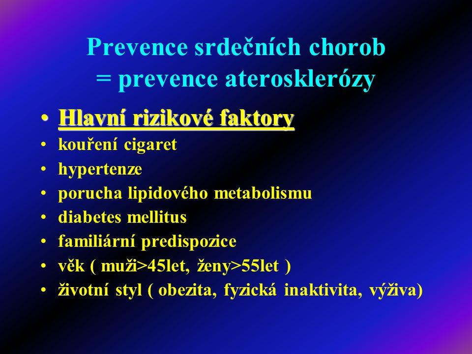 Prevence srdečních chorob = prevence aterosklerózy Hlavní rizikové faktoryHlavní rizikové faktory kouření cigaret hypertenze porucha lipidového metabo