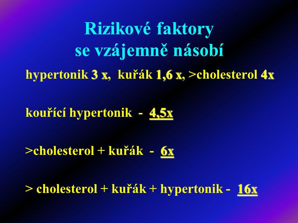 Rizikové faktory se vzájemně násobí 3 x1,6 x4x hypertonik 3 x, kuřák 1,6 x, >cholesterol 4x 4,5x kouřící hypertonik - 4,5x 6x >cholesterol + kuřák - 6