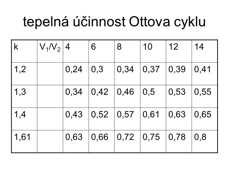 tepelná účinnost Ottova cyklu kV 1 /V 2 468101214 1,20,240,30,340,370,390,41 1,30,340,420,460,50,530,55 1,40,430,520,570,610,630,65 1,610,630,660,720,750,780,8