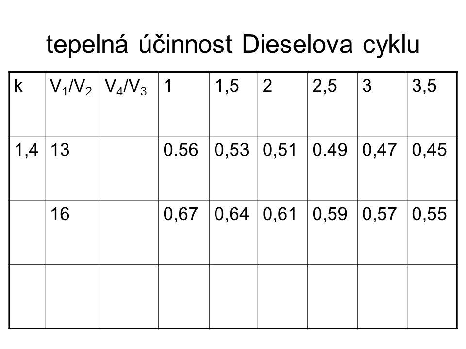 tepelná účinnost Dieselova cyklu kV 1 /V 2 V 4 /V 3 11,522,533,5 1,4130.560,530,510.490,470,45 160,670,640,610,590,570,55