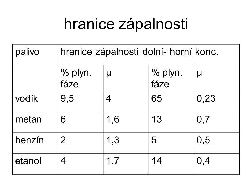 hranice zápalnosti palivohranice zápalnosti dolní- horní konc.