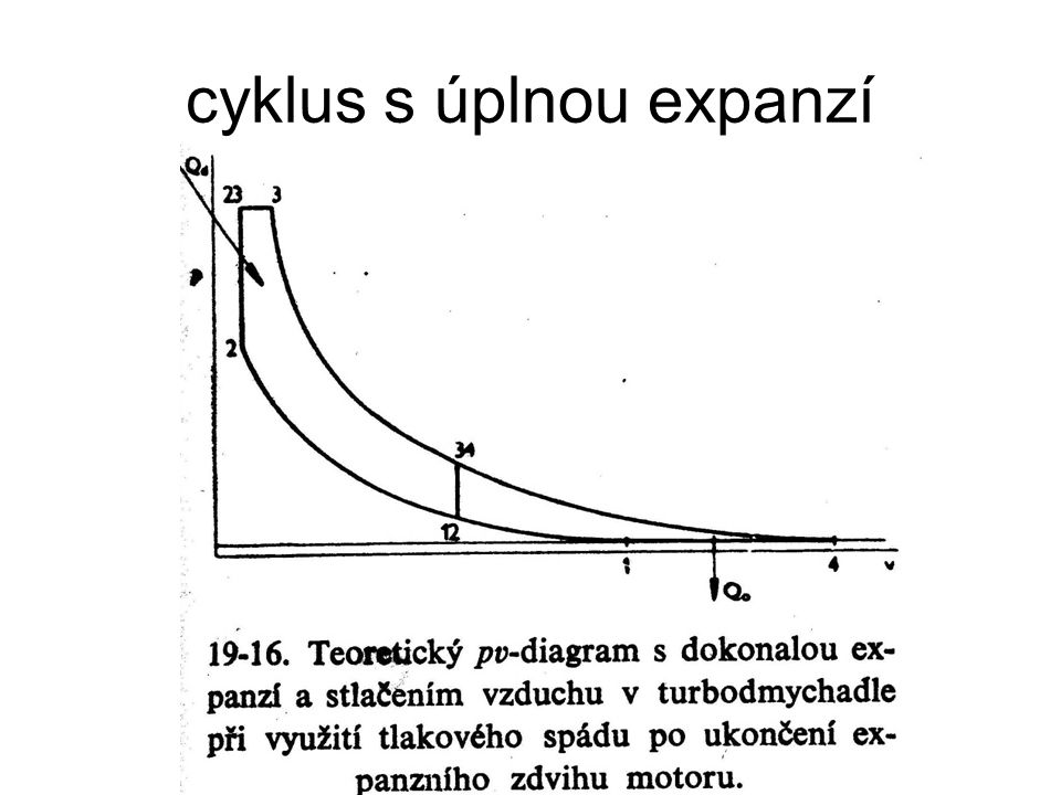 cyklus s úplnou expanzí
