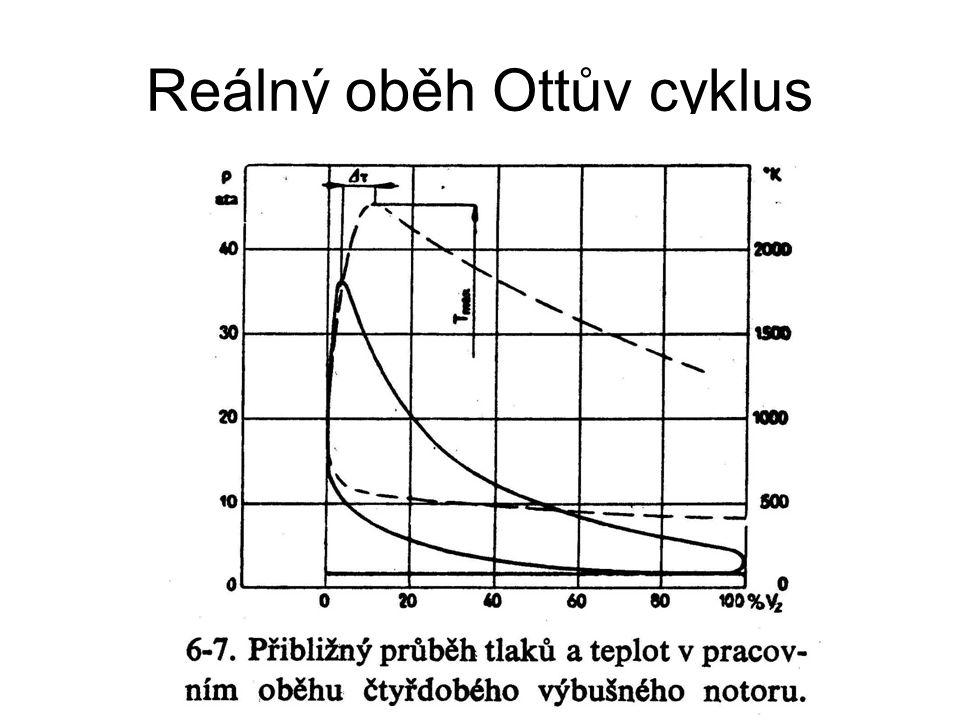 Reálný oběh Ottův cyklus