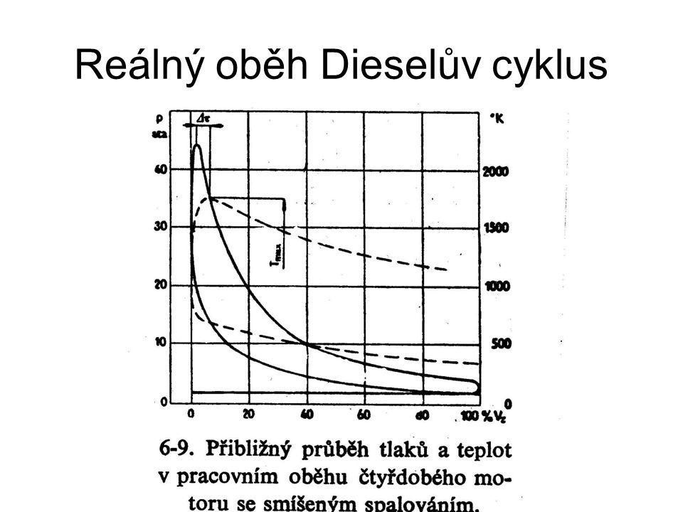 Reálný oběh Dieselův cyklus