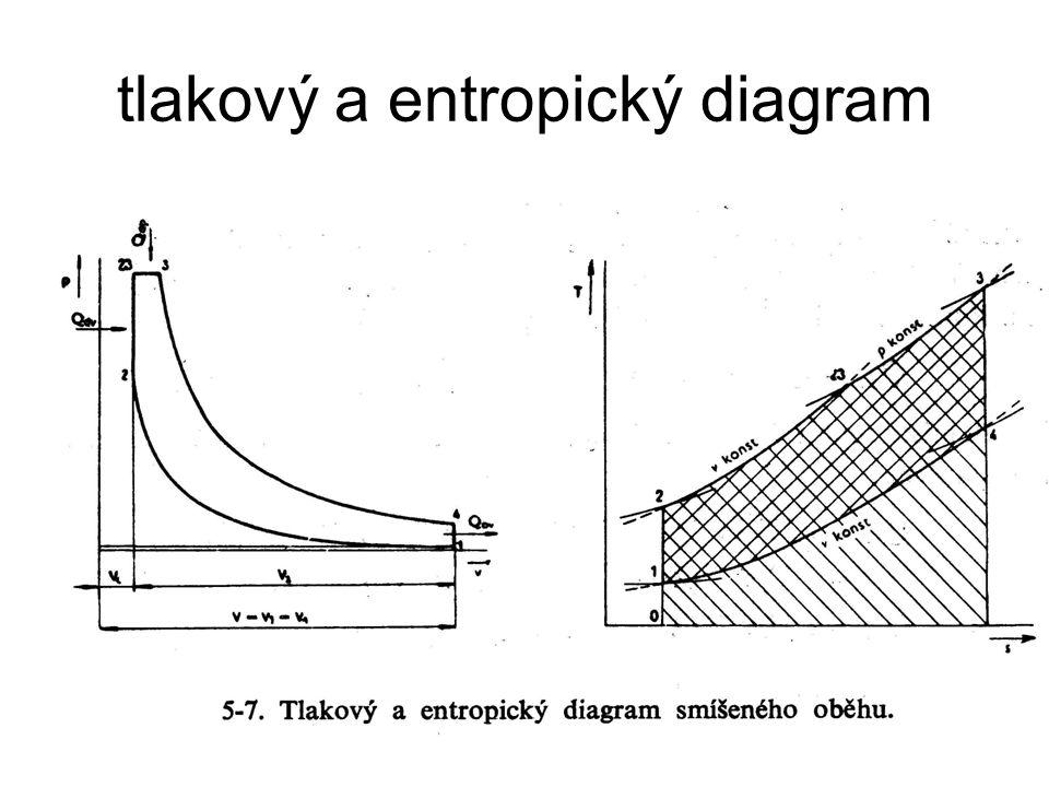 Ottův idealisovaný cyklus Ve válci s pístem v dolní úvrati je μ molů pracovního plynu o objemu V 1 tlaku p 1 a teplotě T 1.