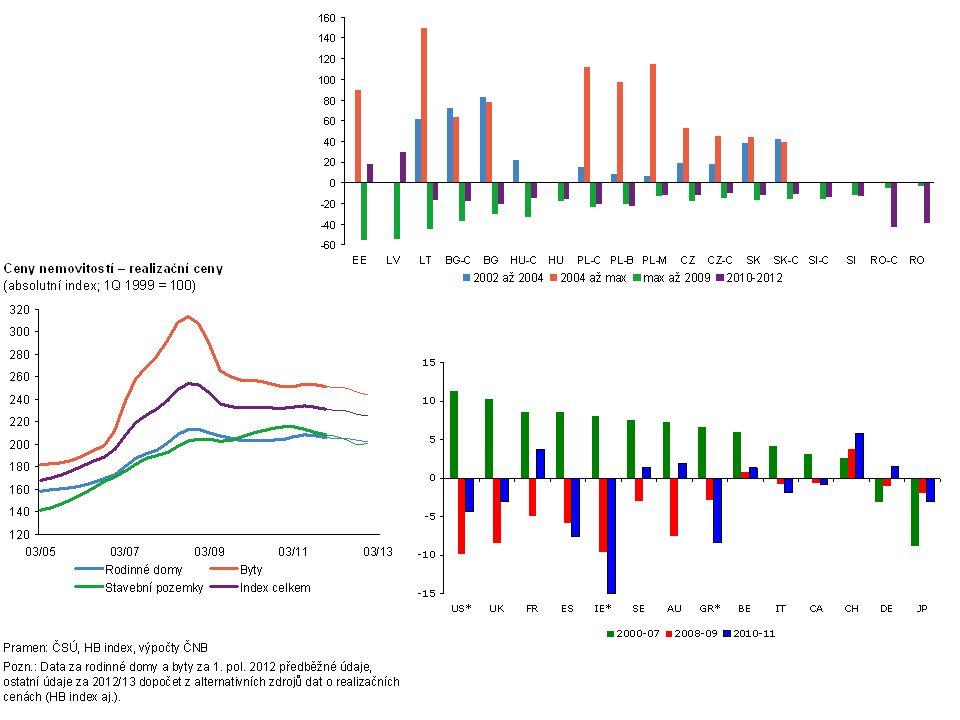  Role cenových bublin ve finanční krizi;  Možná endogenní vazba mezi úvěry na bydlení a cenami nemovitostí  Zrychlující se bytová výstavba (do r 2008), vysoká rozestavěnost- úvěry developerům  Přitom- makroekonomické dopady splaskávání bublin v cenách nemovitostí jsou oproti bublinám na jiných trzích (např.