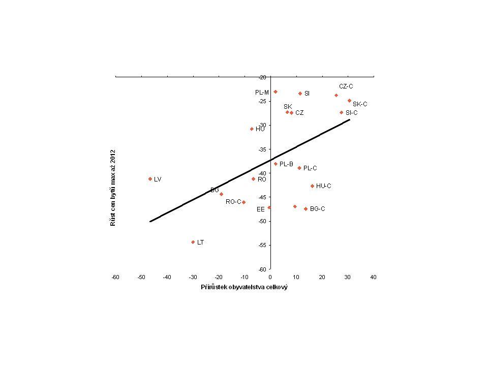 Investice do zásob 1) Zásoby jsou prvním nárazníkem změn AD - AD>AS  pokles zásob - AD<AS  nárůst zásob 2) Motivy držby zásob: zpoždění výroby- zásoby jako nárazník uspokojení zákazníka Množstevní slevy (vstupy) Vyhlazování výroby Idržba zásob v rámci produkčního procesu (meziprodukt) 3) CPE- přidělování zdrojů- nadměrné zásoby 4) Vlastní dokončená výroba X Vlastní nedokončená výroba X Zboží X Materiál 5) Obtížné odlišit -očekávané změny zásob- dány standardními motivy, mají ekonomický základ -neočekávané změny zásob- dány diskrepancí mezi AD a AS