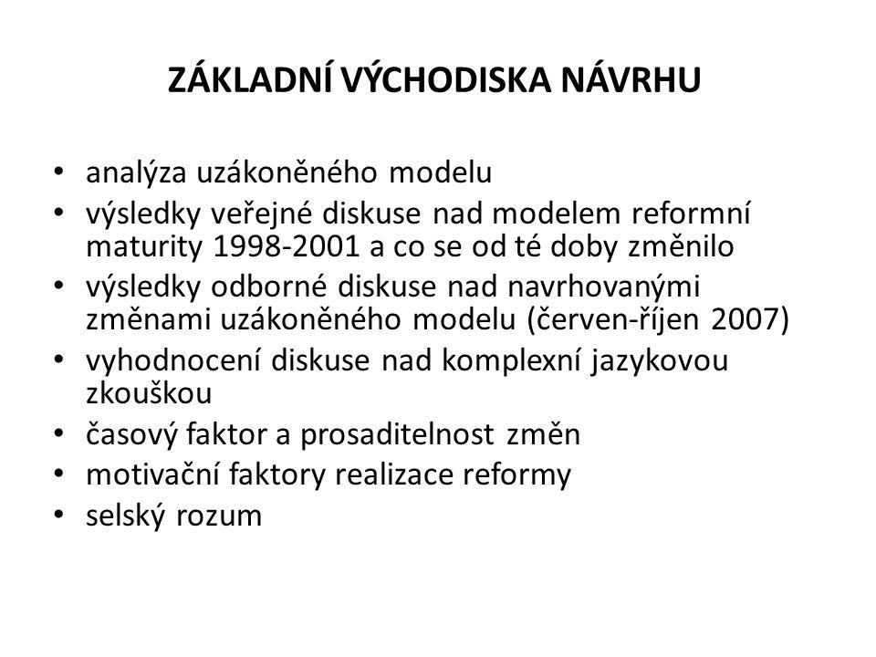 ZÁKLADNÍ VÝCHODISKA NÁVRHU analýza uzákoněného modelu výsledky veřejné diskuse nad modelem reformní maturity 1998-2001 a co se od té doby změnilo výsledky odborné diskuse nad navrhovanými změnami uzákoněného modelu (červen-říjen 2007) vyhodnocení diskuse nad komplexní jazykovou zkouškou časový faktor a prosaditelnost změn motivační faktory realizace reformy selský rozum