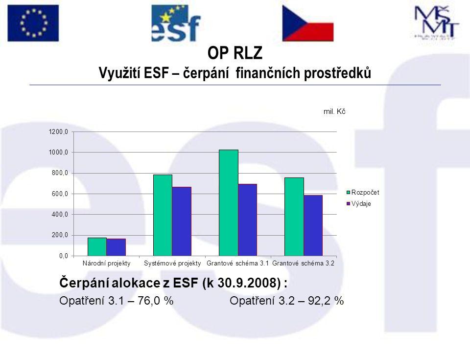 OP RLZ Využití ESF – čerpání finančních prostředků mil. Kč Čerpání alokace z ESF (k 30.9.2008) : Opatření 3.1 – 76,0 %Opatření 3.2 – 92,2 %