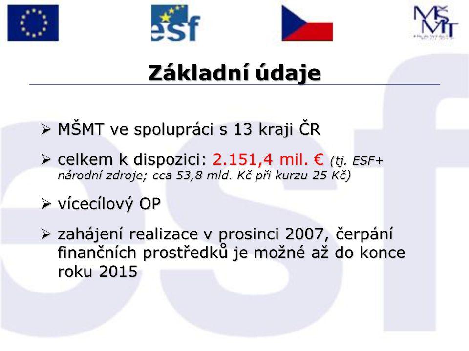 Základní údaje  MŠMT ve spolupráci s 13 kraji ČR  celkem k dispozici: 2.151,4 mil. € (tj. ESF+ národní zdroje; cca 53,8 mld. Kč při kurzu 25 Kč)  v