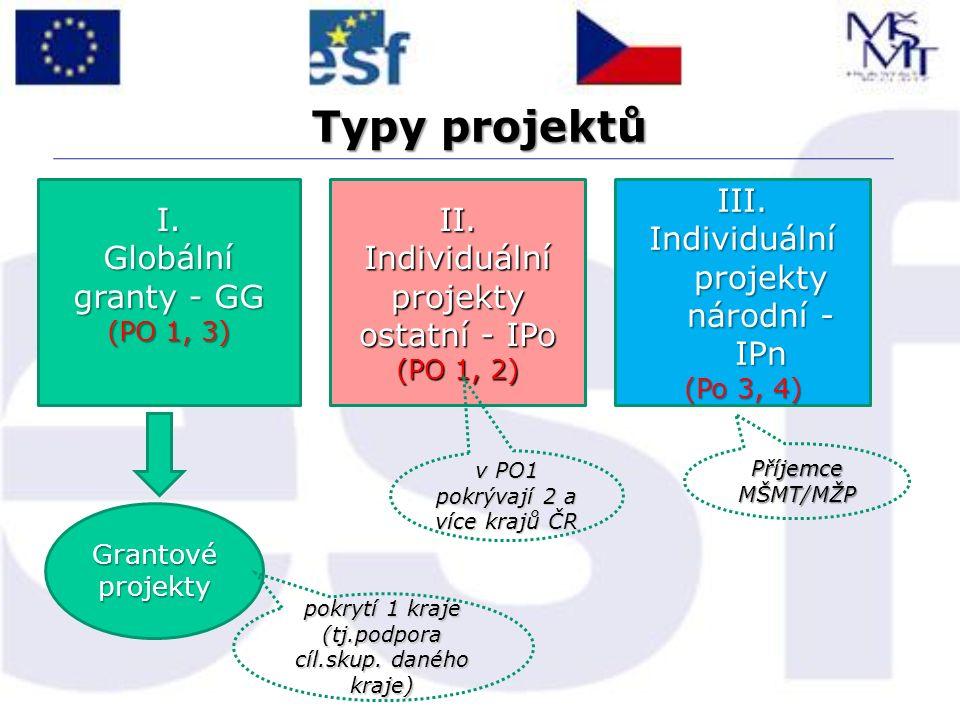 Typy projektů I. Globální granty - GG (PO 1, 3) Grantové projekty II. Individuální projekty ostatní - IPo (PO 1, 2) III. Individuální projekty národní