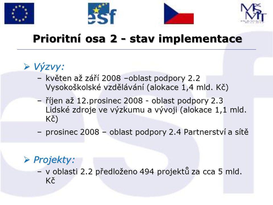 Prioritní osa 2 - stav implementace  Výzvy: –květen až září 2008 –oblast podpory 2.2 Vysokoškolské vzdělávání (alokace 1,4 mld. Kč) –říjen až 12.pros