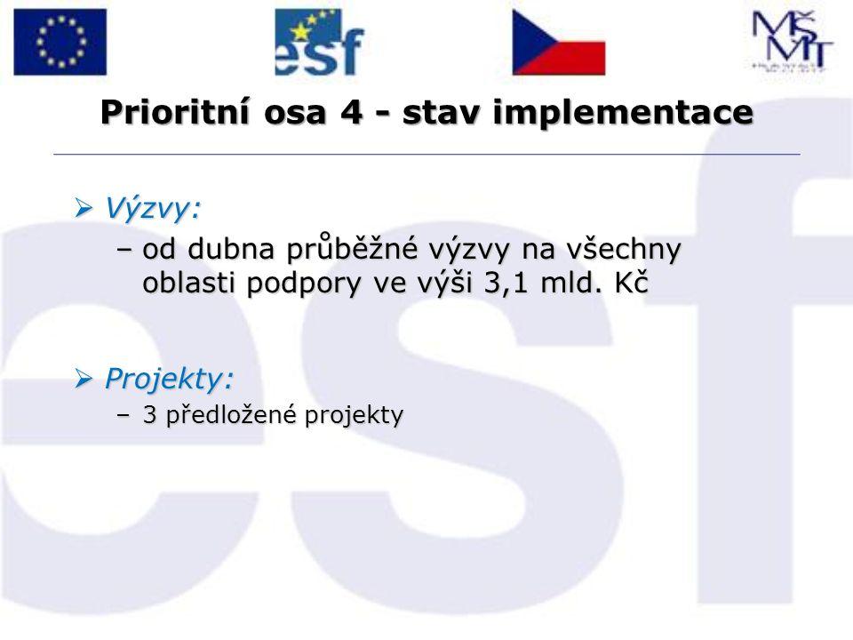 Prioritní osa 4 - stav implementace  Výzvy: –od dubna průběžné výzvy na všechny oblasti podpory ve výši 3,1 mld. Kč  Projekty: –3 předložené projekt
