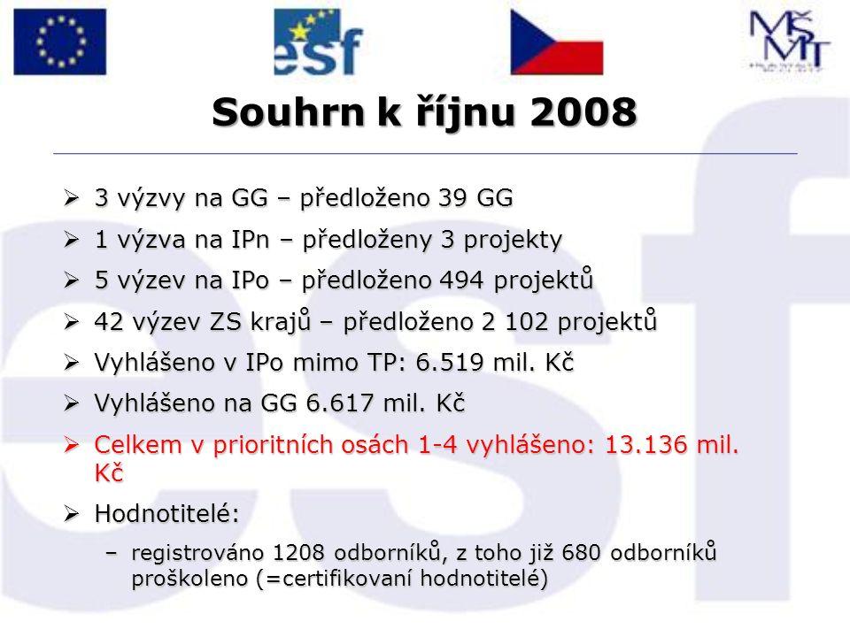 Souhrn k říjnu 2008  3 výzvy na GG – předloženo 39 GG  1 výzva na IPn – předloženy 3 projekty  5 výzev na IPo – předloženo 494 projektů  42 výzev