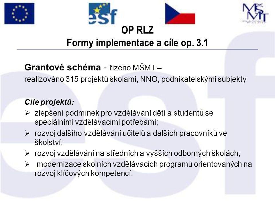 OP RLZ Formy implementace a cíle op. 3.1 Grantové schéma - řízeno MŠMT – realizováno 315 projektů školami, NNO, podnikatelskými subjekty Cíle projektů