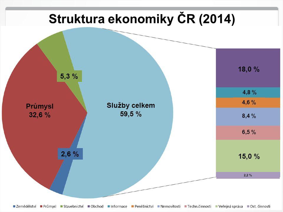 2 HK ČR, 29.9.2016 Struktura ekonomiky ČR (2014) Služby celkem 59,5 % Průmysl 32,6 % 5,3 % 2,6 % 18,0 % 15,0 % 6,5 % 8,4 % 4,6 % 4,8 % 2,2 %