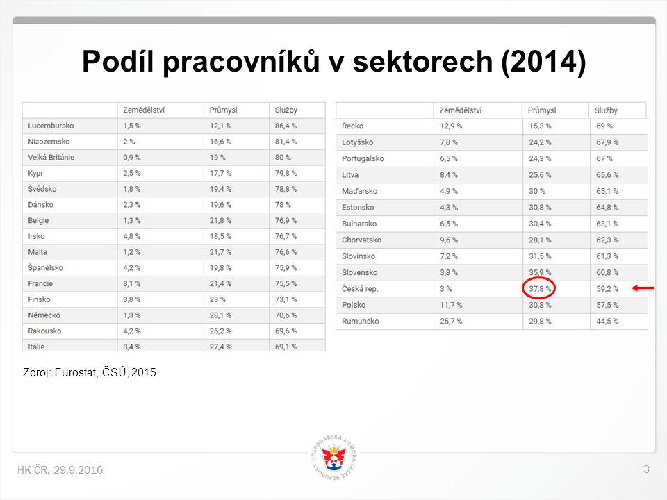 3 HK ČR, 29.9.2016 Podíl pracovníků v sektorech (2014) Zdroj: Eurostat, ČSÚ, 2015